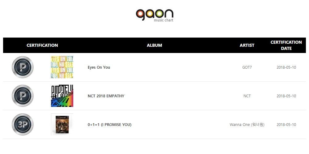 Wusstest du, dass Südkorea bislang keine Zertifikate für Musik-Verkäufe hatte?