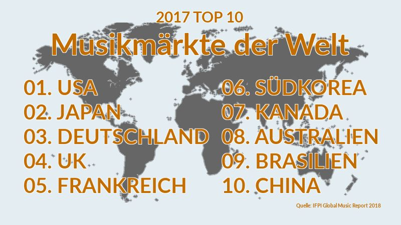 Wusstest du..? #2 - Japan, Südkorea und China zählen zu größten Musikmärkte